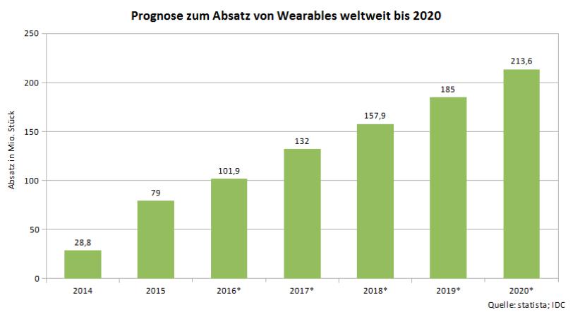 Statistik zum internationalen Erfolg von Wearables in der Zukunft