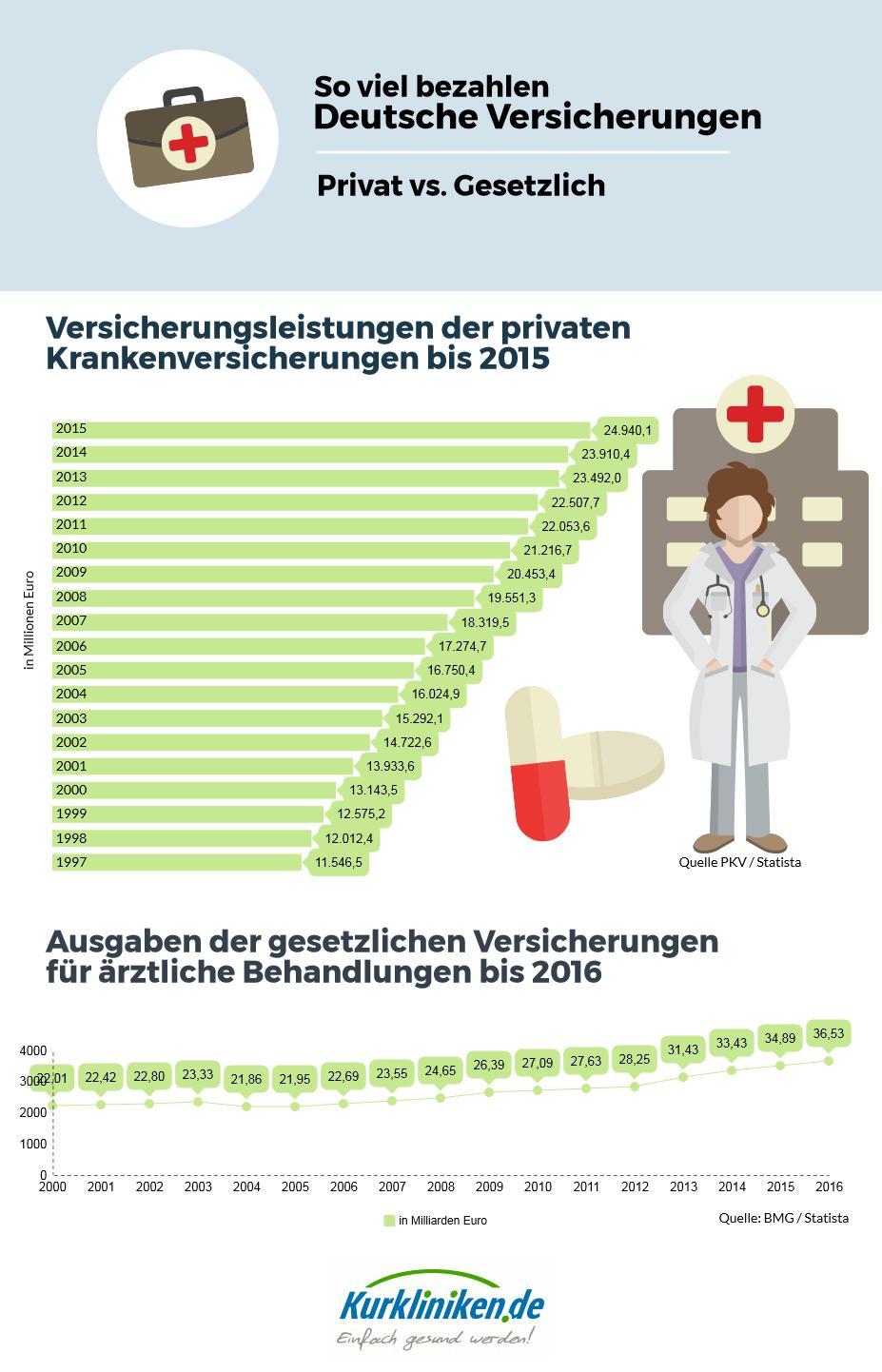 Im Vergleich geben die gesetzlichen Krankenversicherungen jährlich mehr Geld aus als die privaten.